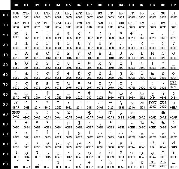ارسال sms فارسی با sim800
