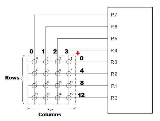 صفحه کلید ماتریسی 4*4