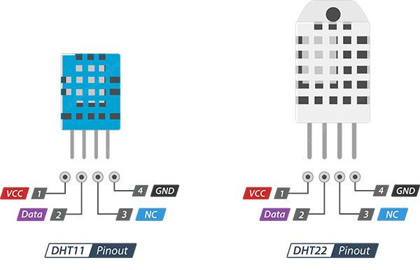 DHT22/AM2302 Pinout