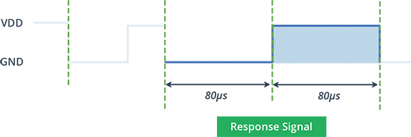 سیگنال پاسخ سنسور DHT22 / AM2302