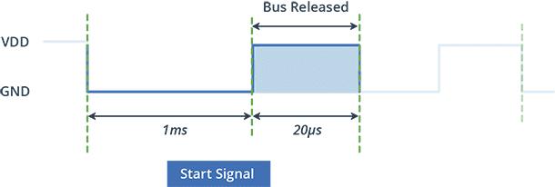 سیگنال شروع سنسور DHT22 / AM2302
